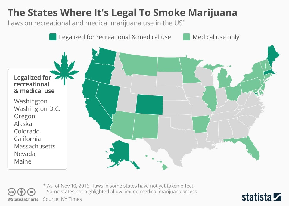 Marijuana Legalization in the US